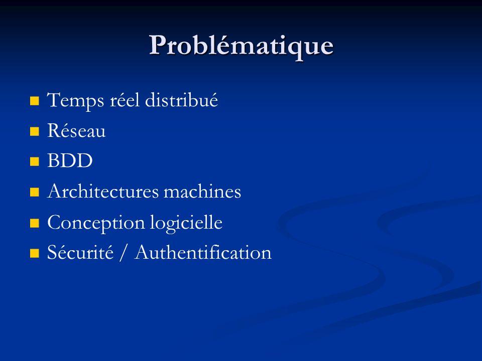 Bibliographie (suite) Application de lApproche Réactive : Simulations de mondes virtuels, Frédéric Boussinot, Jean-Ferdy Susini, INRIA MEGA, http://bscw.enst-bretagne.fr/pub/bscw.cgi/d3043906- 1/*/MEGA_Presentation_VF.htmlhttp://bscw.enst-bretagne.fr/pub/bscw.cgi/d3043906- 1/* « Mimaze, a multiuser Game on the Internet »de Laurent Gautier et Christophe Diot, Septembre 1997, ISSN 0249-6399, ISRN INRIA/RR-3248FR