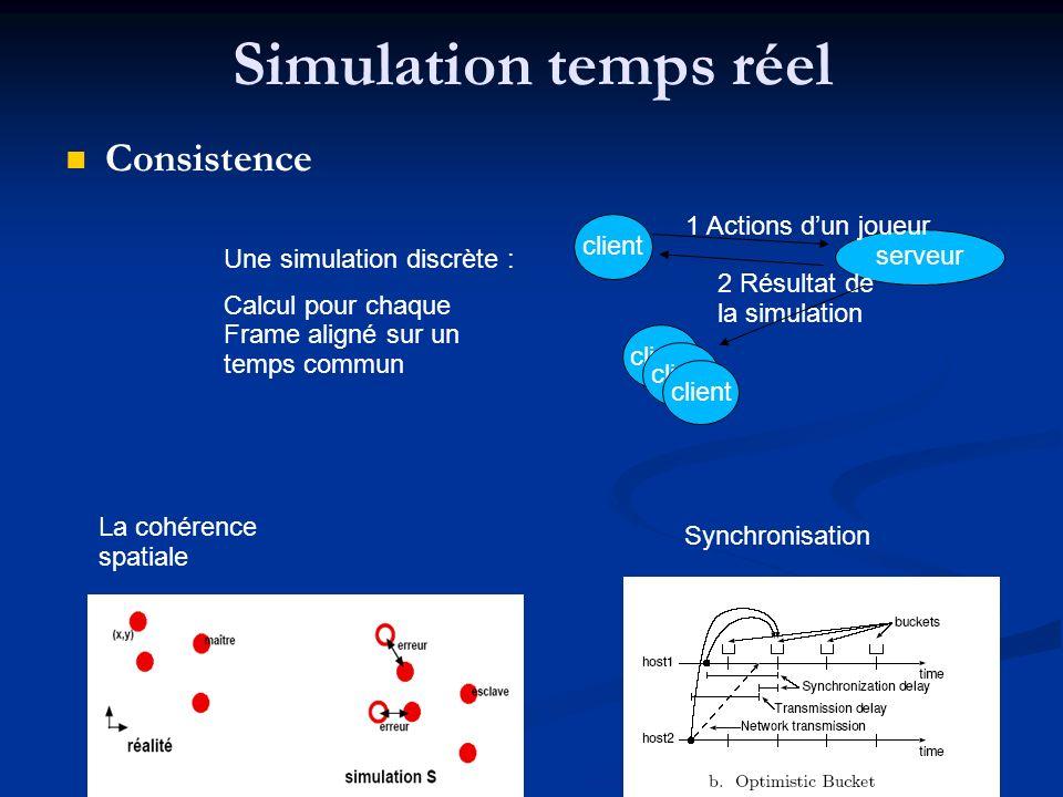 Simulation temps réel Consistence Une simulation discrète : Calcul pour chaque Frame aligné sur un temps commun La cohérence spatiale client serveur 1