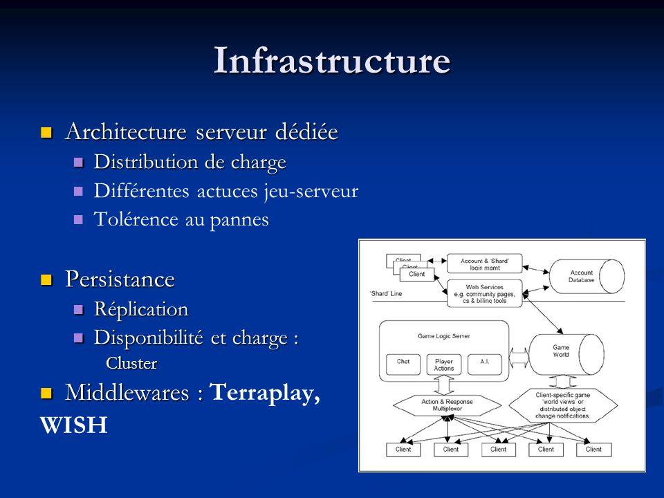 Infrastructure Architecture serveur dédiée Architecture serveur dédiée Distribution de charge Distribution de charge Différentes actuces jeu-serveur T