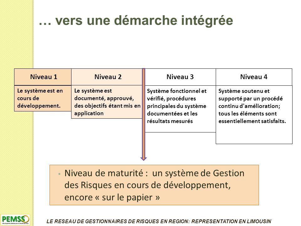 Niveau de maturité : un système de Gestion des Risques en cours de développement, encore « sur le papier » Niveau 1 Le système est en cours de développement.