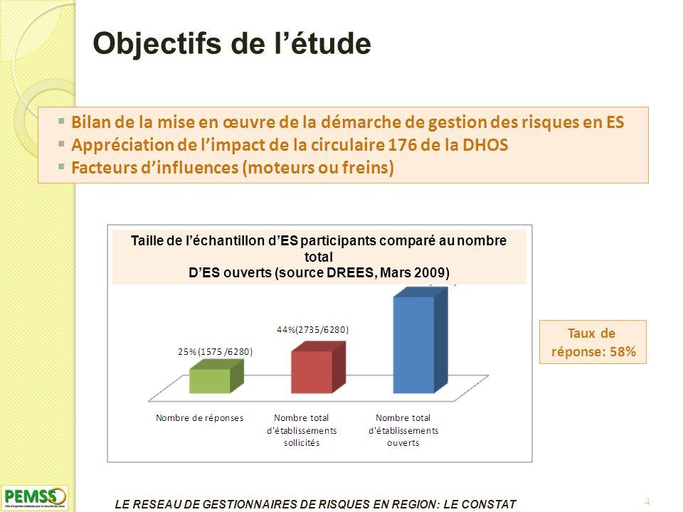 15 Constat Représentation en Limousin Annuaire des gestionnaires de risques Nouveaux arrivants
