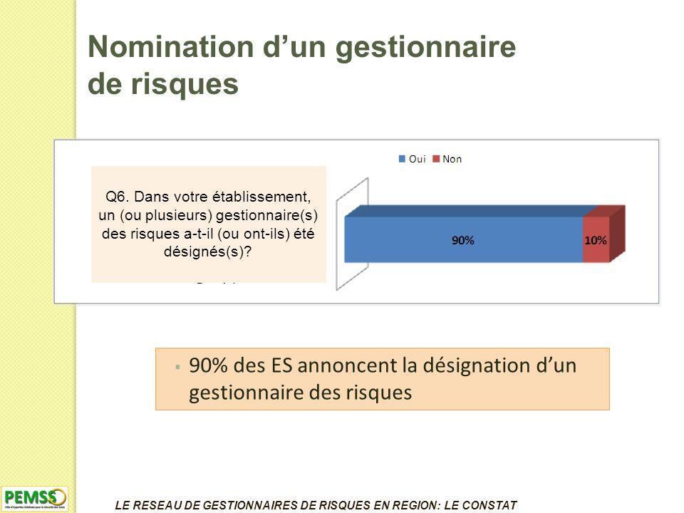 Nomination dun gestionnaire de risques 90% des ES annoncent la désignation dun gestionnaire des risques Q6.