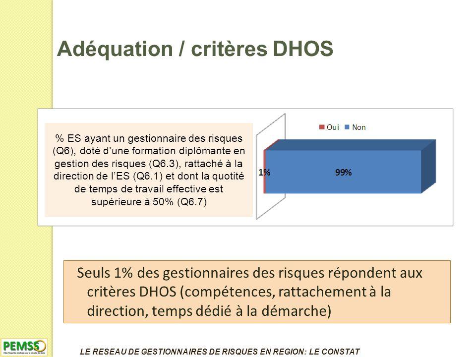 Adéquation / critères DHOS Seuls 1% des gestionnaires des risques répondent aux critères DHOS (compétences, rattachement à la direction, temps dédié à la démarche) LE RESEAU DE GESTIONNAIRES DE RISQUES EN REGION: LE CONSTAT % ES ayant un gestionnaire des risques (Q6), doté dune formation diplômante en gestion des risques (Q6.3), rattaché à la direction de lES (Q6.1) et dont la quotité de temps de travail effective est supérieure à 50% (Q6.7)