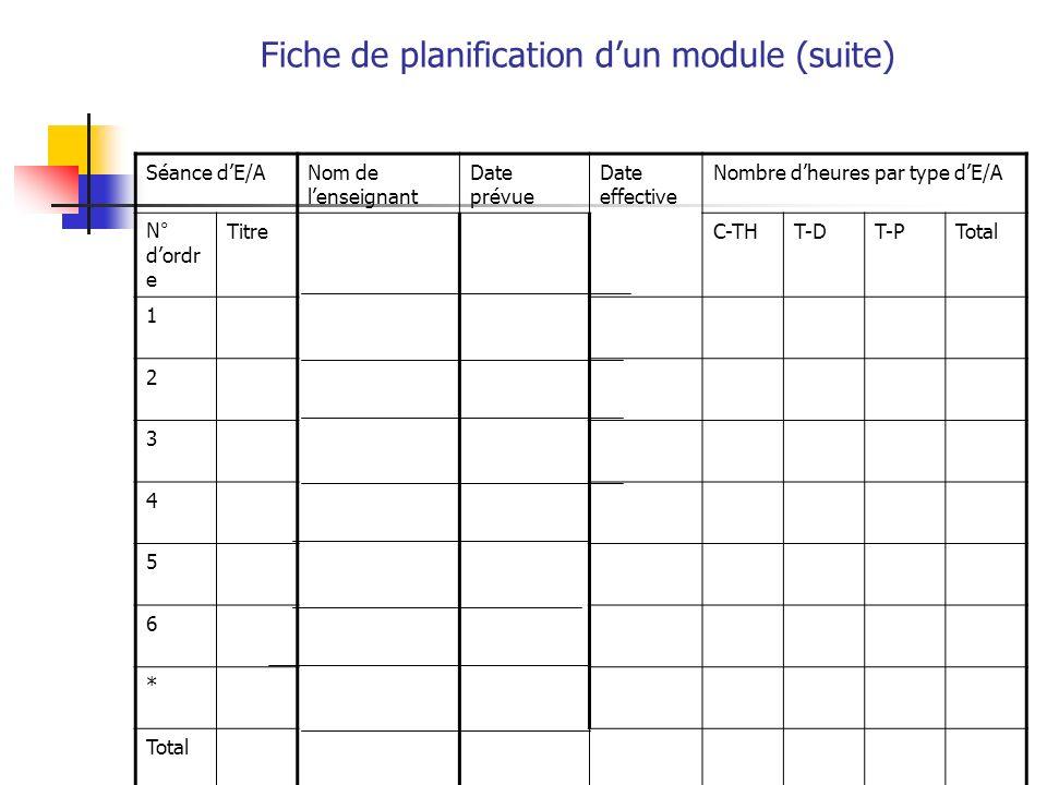 Fiche de planification dun module (suite) Séance dE/ANom de lenseignant Date prévue Date effective Nombre dheures par type dE/A N° dordr e TitreC-THT-DT-PTotal 1 2 3 4 5 6 *