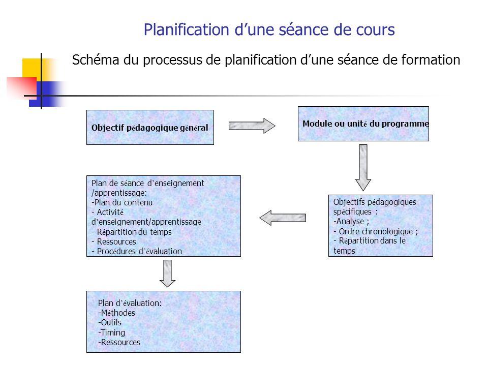 Planification dune séance de cours Schéma du processus de planification dune séance de formation Objectif p é dagogique g é n é ral Plan de s é ance d enseignement /apprentissage: -Plan du contenu - Activit é d enseignement/apprentissage - R é partition du temps - Ressources - Proc é dures d é valuation Objectifs p é dagogiques sp é cifiques : -Analyse ; - Ordre chronologique ; - R é partition dans le temps Module ou unit é du programme Plan d é valuation: -M é thodes -Outils -Timing -Ressources