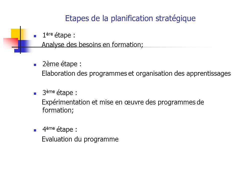 Etapes de la planification stratégique 1 ère étape : Analyse des besoins en formation; 2ème étape : Elaboration des programmes et organisation des apprentissages 3 ème étape : Expérimentation et mise en œuvre des programmes de formation; 4 ème étape : Evaluation du programme