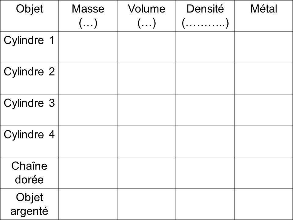 ObjetMasse (…) Volume (…) Densité (………..) Métal Cylindre 1 Cylindre 2 Cylindre 3 Cylindre 4 Chaîne dorée Objet argenté