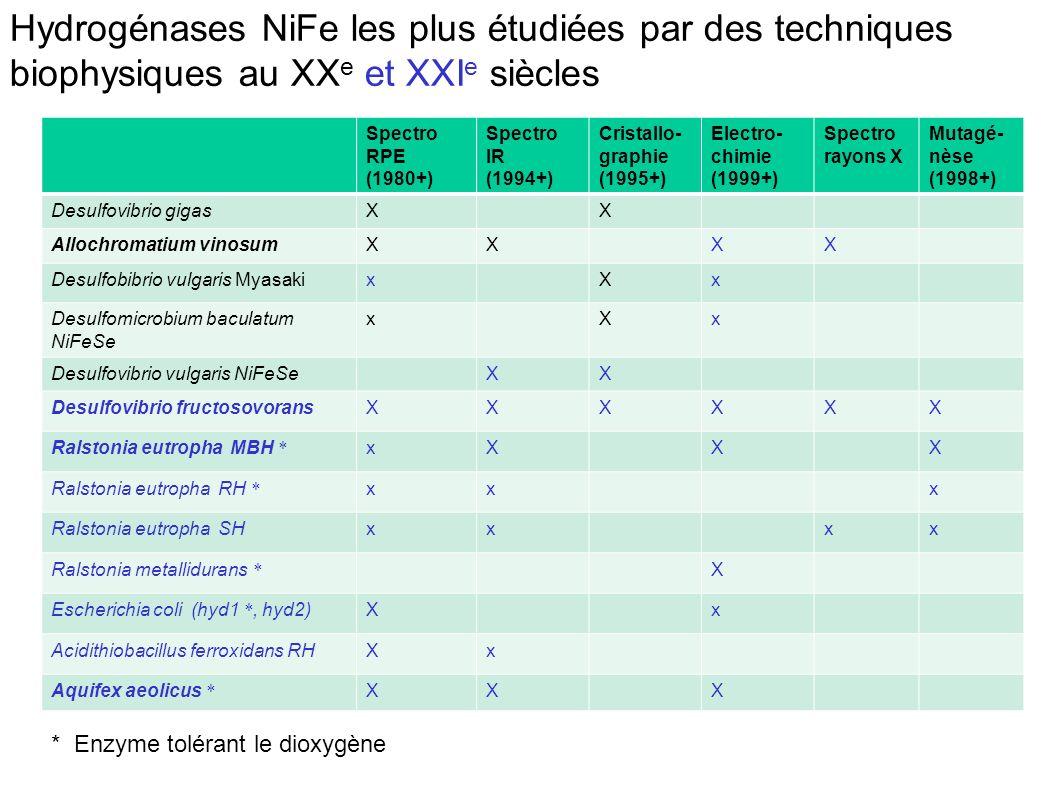 H2H2 Leroux et al., Proc.Natl. Acad. Sc.