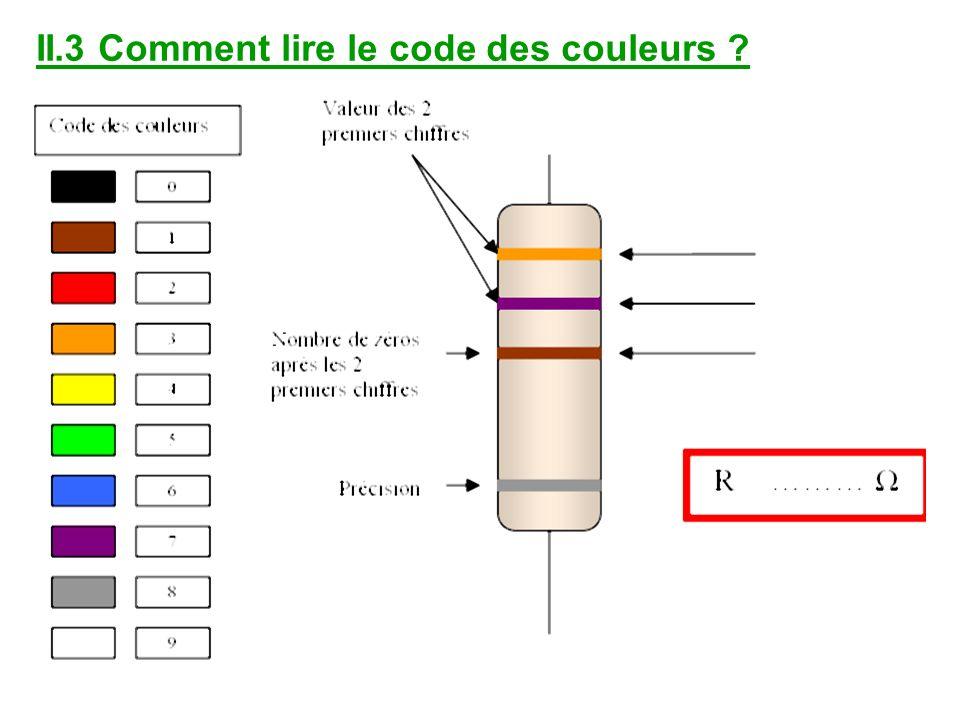 II.3 Comment lire le code des couleurs ?