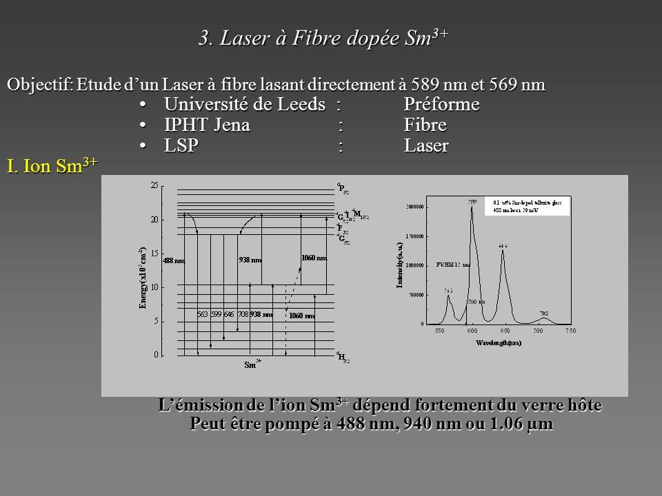 3. Laser à Fibre dopée Sm 3+ Objectif: Etude dun Laser à fibre lasant directement à 589 nm et 569 nm Université de Leeds : PréformeUniversité de Leeds