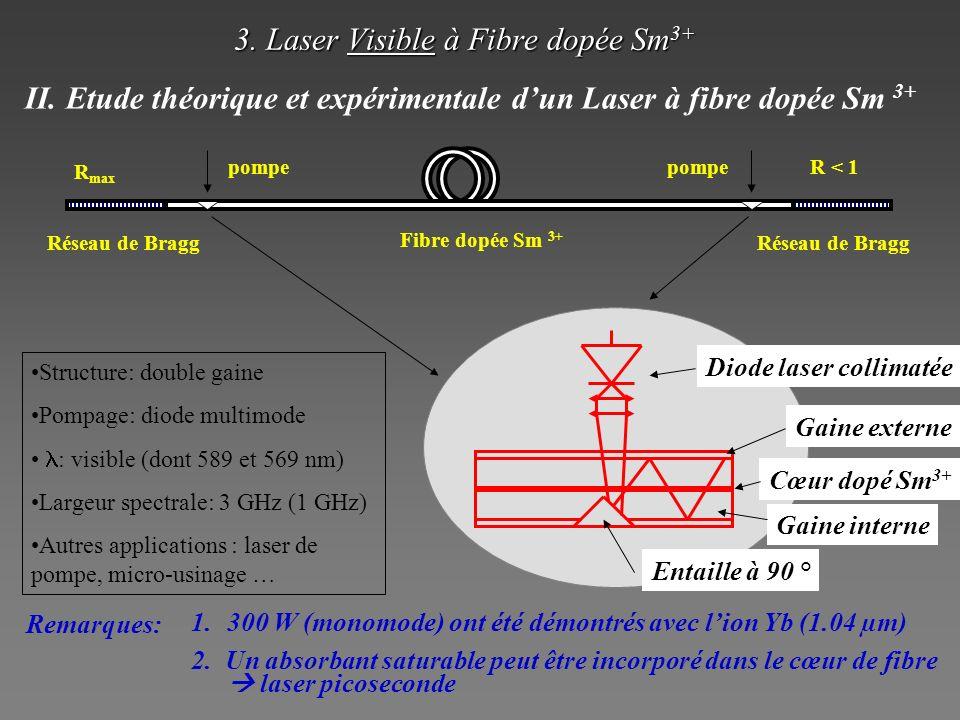 3. Laser Visible à Fibre dopée Sm 3+ Diode laser collimatée Gaine interne Cœur dopé Sm 3+ Entaille à 90 ° Structure: double gaine Pompage: diode multi