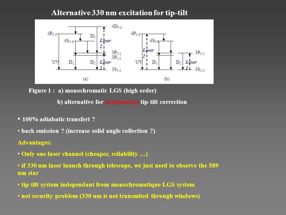 (a)(b) Laser 1 3S 1/2 4P 3/2 4S 1/2 D2D2 UVD1D1 Laser 2 3P 3/2 Laser 1 3P 3/2 3P 1/2 4P 3/2 4D 5/2 4S 1/2 D2D2 UVD1D1 Laser 2 3S 1/2 D3D3 Figure 1 : a