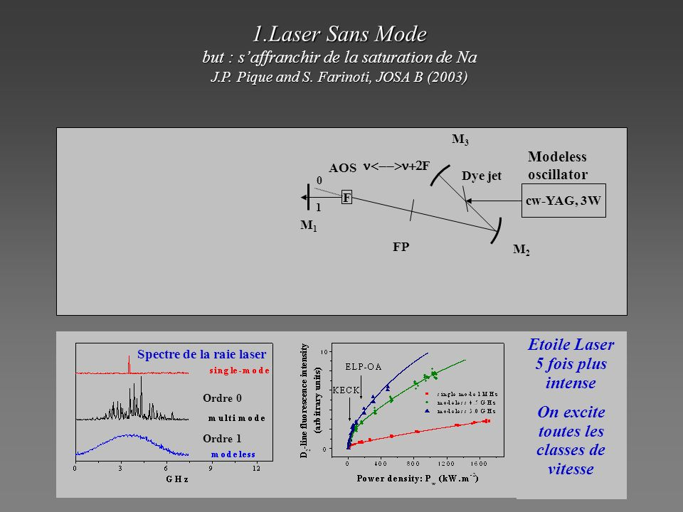 Oscillator (modeless): 3 GHz = D 2 )Oscillator (modeless): 3 GHz = D 2 ) Dye jet AOS cw-YAG, 3W FP M1M1 M2M2 M3M3 Modeless oscillator 1 0 F F 1.Laser
