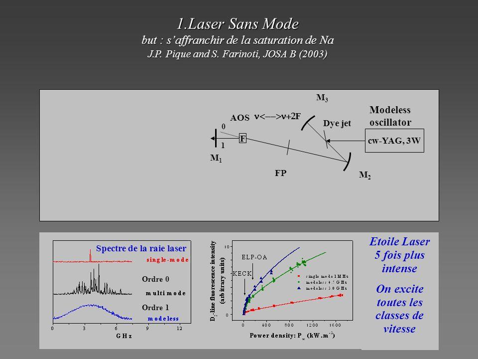(a)(b) Laser 1 3S 1/2 4P 3/2 4S 1/2 D2D2 UVD1D1 Laser 2 3P 3/2 Laser 1 3P 3/2 3P 1/2 4P 3/2 4D 5/2 4S 1/2 D2D2 UVD1D1 Laser 2 3S 1/2 D3D3 Figure 1 : a) monochromatic LGS (high order) b) alternative for independant tip-tilt correction Alternative 330 nm excitation for tip-tilt 100% adiabatic transfert .