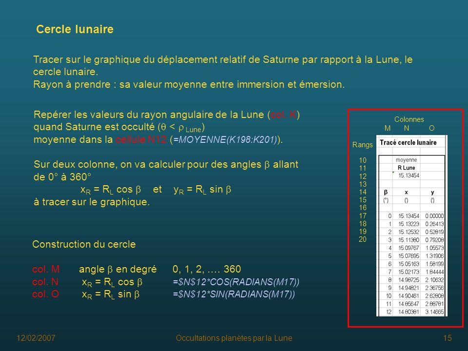 12/02/2007Occultations planètes par la Lune15 Cercle lunaire Tracer sur le graphique du déplacement relatif de Saturne par rapport à la Lune, le cercl