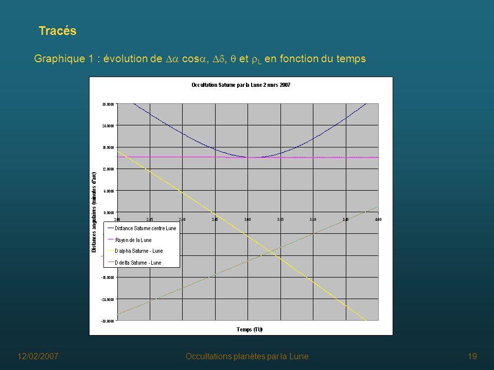 12/02/2007Occultations planètes par la Lune19 Tracés Graphique 1 : évolution de cos,, et L en fonction du temps