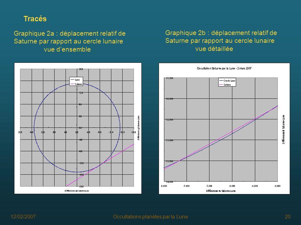 12/02/2007Occultations planètes par la Lune20 Tracés Graphique 2a : déplacement relatif de Saturne par rapport au cercle lunaire vue densemble Graphiq