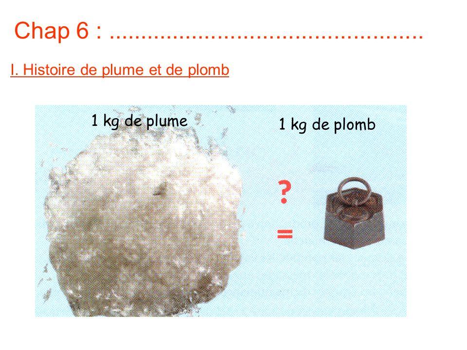 Chap 6 :................................................. I. Histoire de plume et de plomb 1 kg de plume 1 kg de plomb