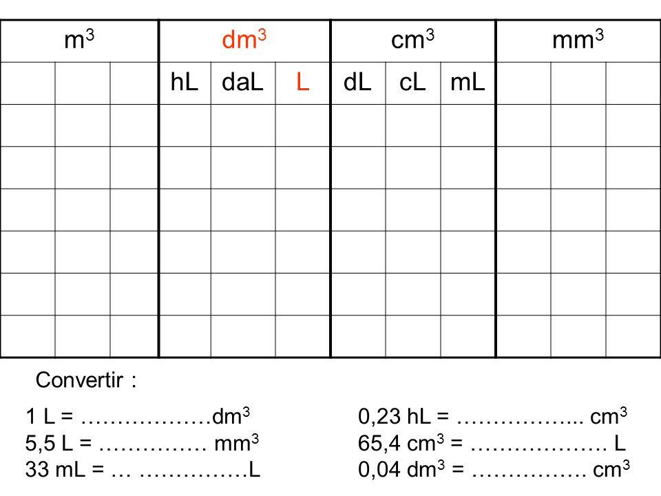 m3m3 dm 3 cm 3 mm 3 hLdaLLdLcLmL 1 L = ………………dm 3 5,5 L = …………… mm 3 33 mL = … ……………L 0,23 hL = ……………... cm 3 65,4 cm 3 = ………………. L 0,04 dm 3 = …………….
