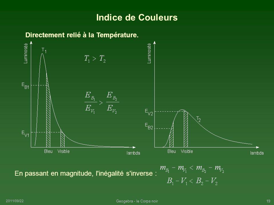 2011/09/22 Geogebra - le Corps noir19 Indice de Couleurs En passant en magnitude, l'inégalité s'inverse : Directement relié à la Température.