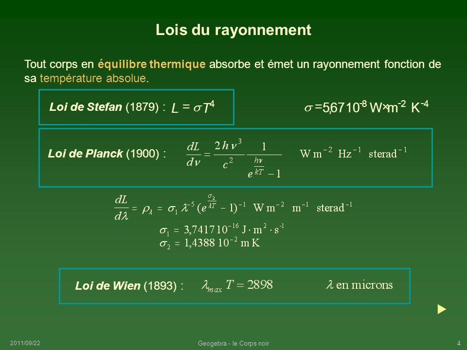 2011/09/22 Geogebra - le Corps noir4 Lois du rayonnement Tout corps en équilibre thermique absorbe et émet un rayonnement fonction de sa température a