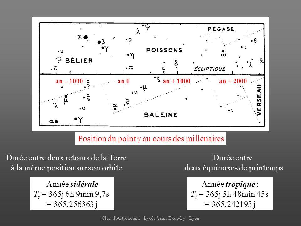 Club d'Astronomie Lycée Saint Exupéry Lyon Année sidérale T s = 365j 6h 9min 9,7s = 365,256363 j Année tropique : T t = 365j 5h 48min 45s = 365,242193