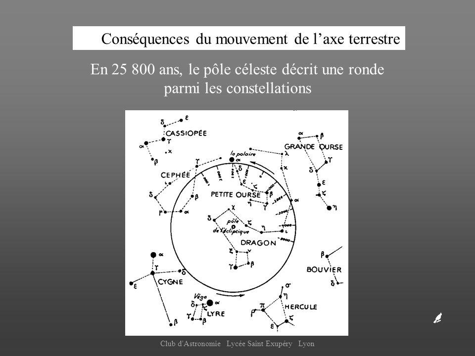 Club d'Astronomie Lycée Saint Exupéry Lyon En 25 800 ans, le pôle céleste décrit une ronde parmi les constellations Conséquences du mouvement de laxe