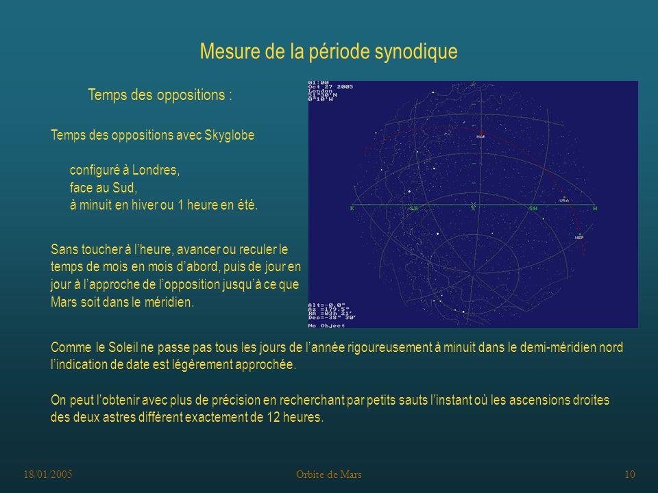 18/01/2005Orbite de Mars10 Sans toucher à lheure, avancer ou reculer le temps de mois en mois dabord, puis de jour en jour à lapproche de lopposition jusquà ce que Mars soit dans le méridien.