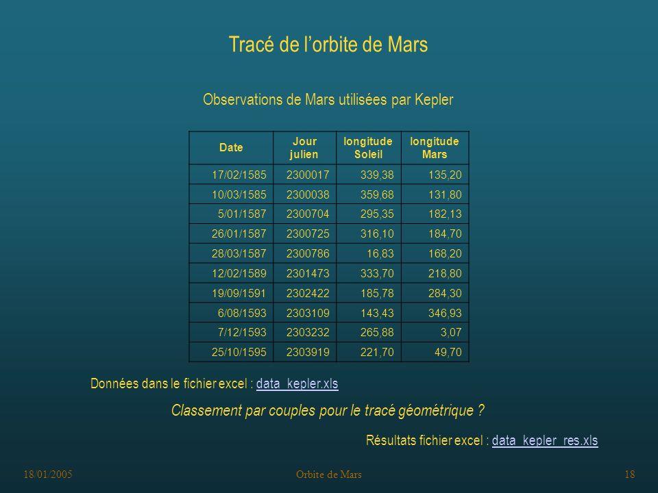 18/01/2005Orbite de Mars18 Tracé de lorbite de Mars Classement par couples pour le tracé géométrique .