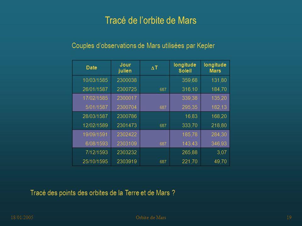 18/01/2005Orbite de Mars19 Tracé de lorbite de Mars Tracé des points des orbites de la Terre et de Mars .