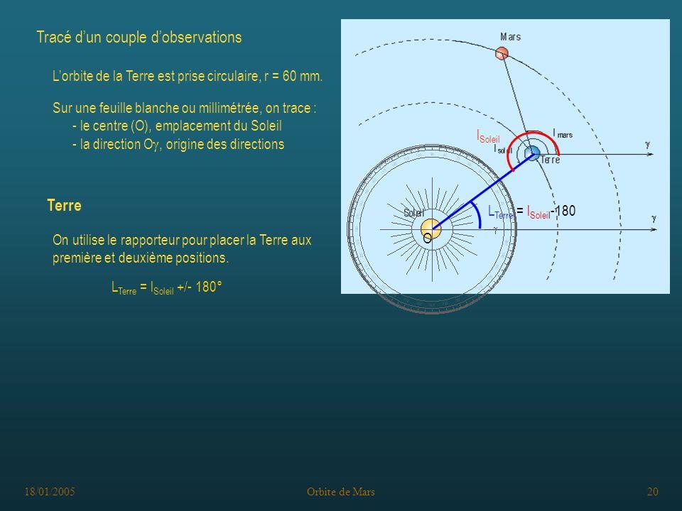 18/01/2005Orbite de Mars20 Tracé dun couple dobservations L Terre = l Soleil -180 l Soleil On utilise le rapporteur pour placer la Terre aux première et deuxième positions.