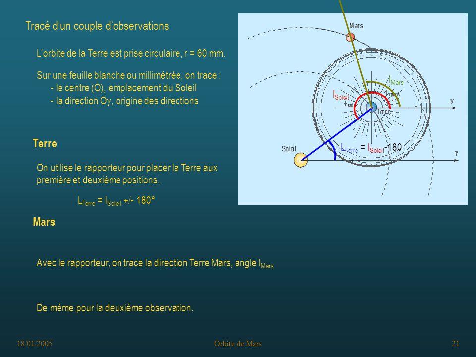18/01/2005Orbite de Mars21 L Terre = l Soleil -180 l Soleil Avec le rapporteur, on trace la direction Terre Mars, angle l Mars l Mars De même pour la deuxième observation.