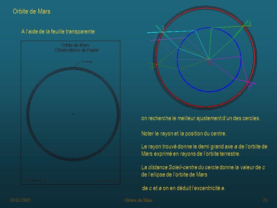 18/01/2005Orbite de Mars23 A laide de la feuille transparente on recherche le meilleur ajustement dun des cercles.
