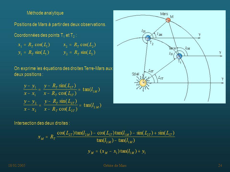 18/01/2005Orbite de Mars24 Méthode analytique On exprime les équations des droites Terre-Mars aux deux positions : Coordonnées des points T 1 et T 2 : Intersection des deux droites : Positions de Mars à partir des deux observations.