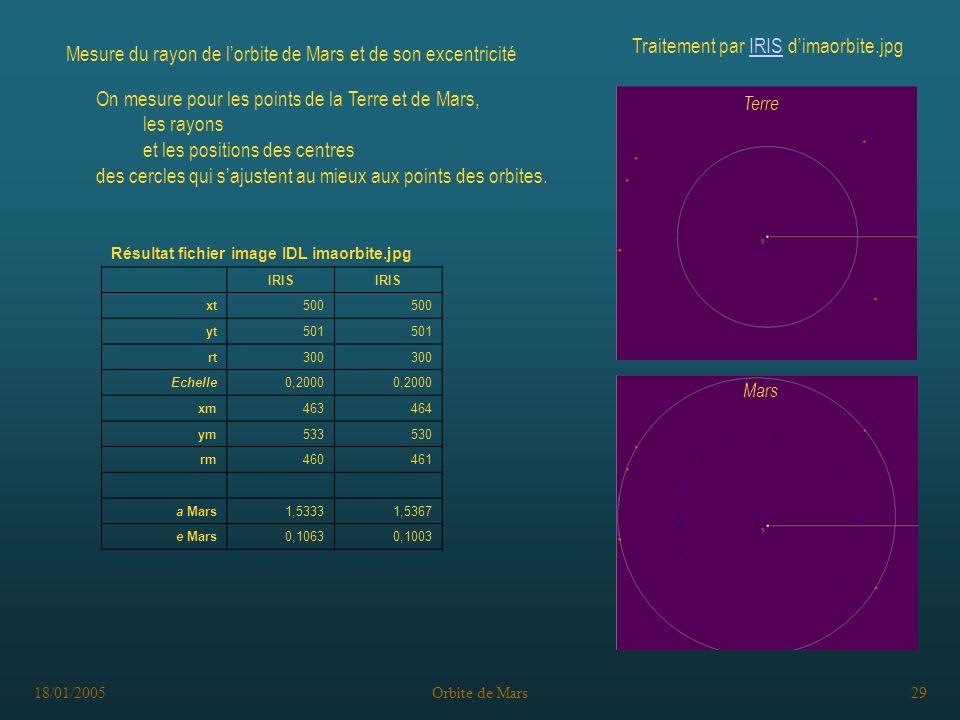 18/01/2005Orbite de Mars29 Résultat fichier image IDL imaorbite.jpg IRIS xt500 yt501 rt300 Echelle0,2000 xm463464 ym533530 rm460461 a Mars1,53331,5367 e Mars0,10630,1003 Mesure du rayon de lorbite de Mars et de son excentricité Traitement par IRIS dimaorbite.jpgIRIS On mesure pour les points de la Terre et de Mars, les rayons et les positions des centres des cercles qui sajustent au mieux aux points des orbites.