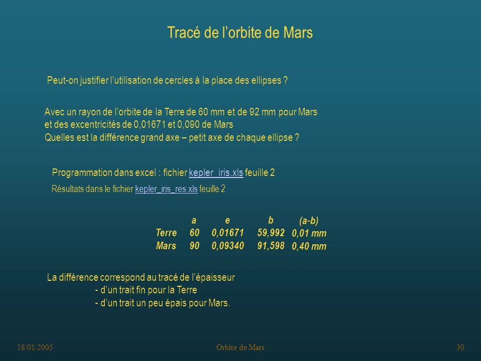 18/01/2005Orbite de Mars30 Tracé de lorbite de Mars Peut-on justifier lutilisation de cercles à la place des ellipses .