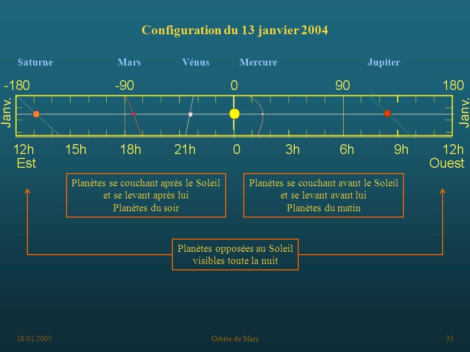 18/01/2005Orbite de Mars33 Configuration du 13 janvier 2004 Planètes se couchant avant le Soleil et se levant avant lui Planètes du matin Planètes se couchant après le Soleil et se levant après lui Planètes du soir Planètes opposées au Soleil visibles toute la nuit SaturneMarsVénusMercureJupiter