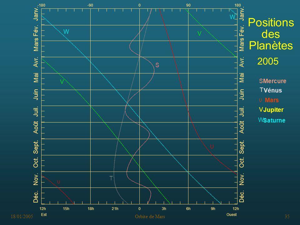 18/01/2005Orbite de Mars35 Positions des Planètes 2005 V Saturne Mars Jupiter Mercure S Vénus T U W