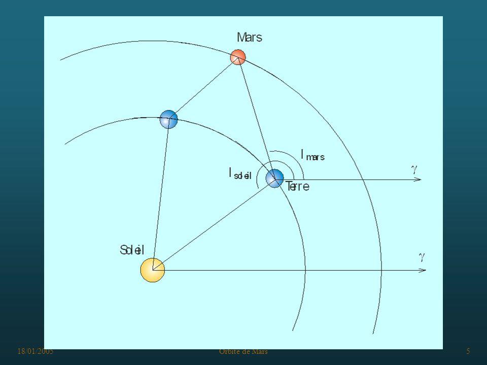 18/01/2005Orbite de Mars26 Résultats Programmation dans excel : fichier kepler_calcul_res.xls Rayon orbite Terre : 60 mm Point Positions TerrePosition Mars x1y1X2y2x marsy marsr mars 1-59,99910,3351-43,233141,6041-93,223137,4942100,4807 2-56,156221,1301-25,688854,2226-87,177551,9356101,4753 3-57,4301-17,3720-53,789226,5843-97,9352-8,910098,3397 459,69506,042548,1878-35,748371,7411-41,216382,7379 54,310759,844944,798339,913864,435863,069690,1652
