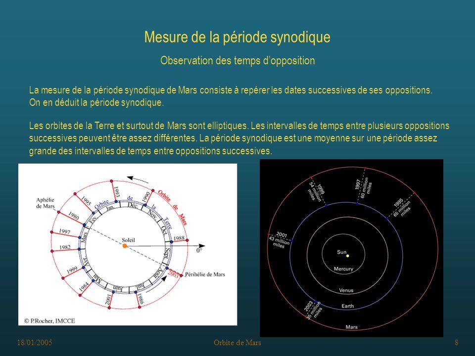 18/01/2005Orbite de Mars8 Mesure de la période synodique Observation des temps dopposition La mesure de la période synodique de Mars consiste à repérer les dates successives de ses oppositions.