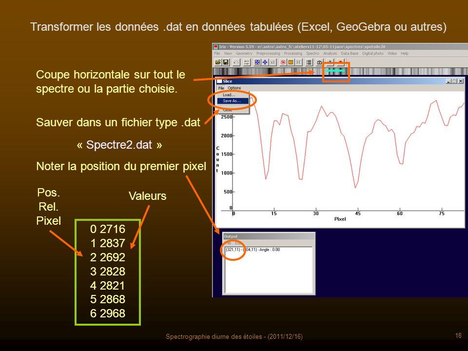 Spectrographie diurne des étoiles - (2011/12/16) 18 Transformer les données.dat en données tabulées (Excel, GeoGebra ou autres) Coupe horizontale sur tout le spectre ou la partie choisie.
