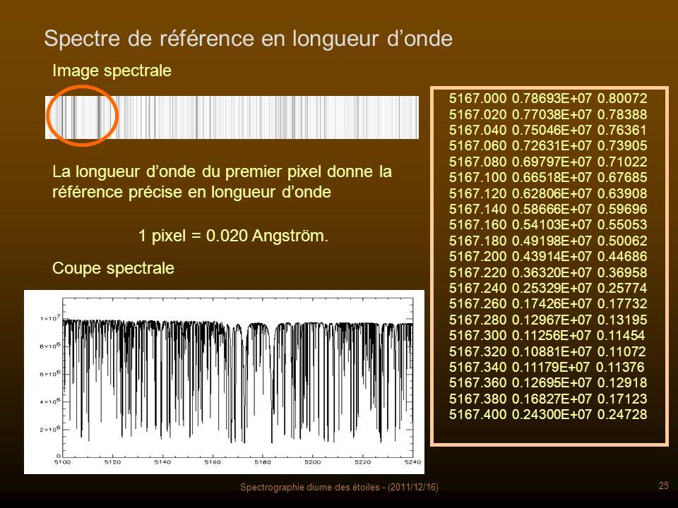 Spectrographie diurne des étoiles - (2011/12/16) 25 Spectre de référence en longueur donde 1 pixel = 0.020 Angström.