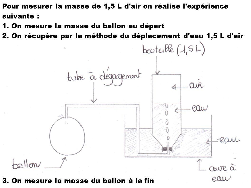 Pour mesurer la masse de 1,5 L d'air on réalise l'expérience suivante : 1. On mesure la masse du ballon au départ 2. On récupère par la méthode du dép