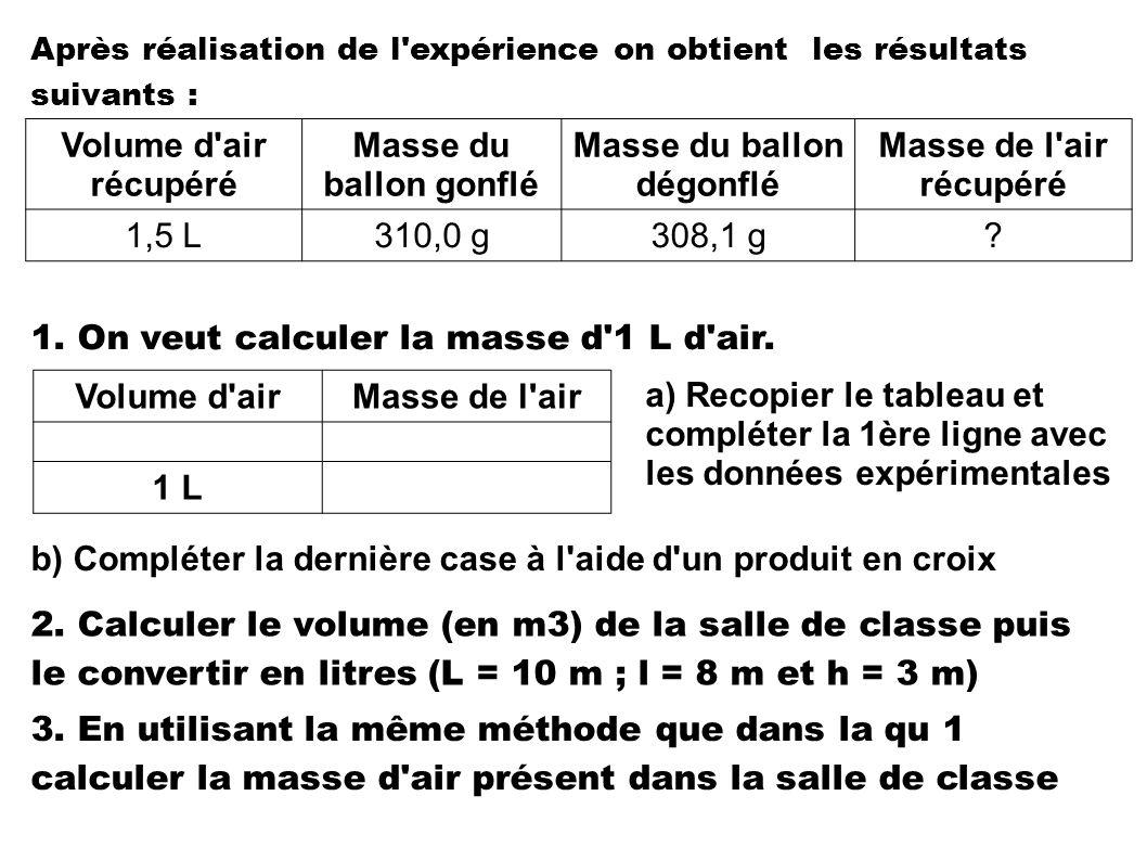 Après réalisation de l'expérience on obtient les résultats suivants : Volume d'air récupéré Masse du ballon gonflé Masse du ballon dégonflé Masse de l