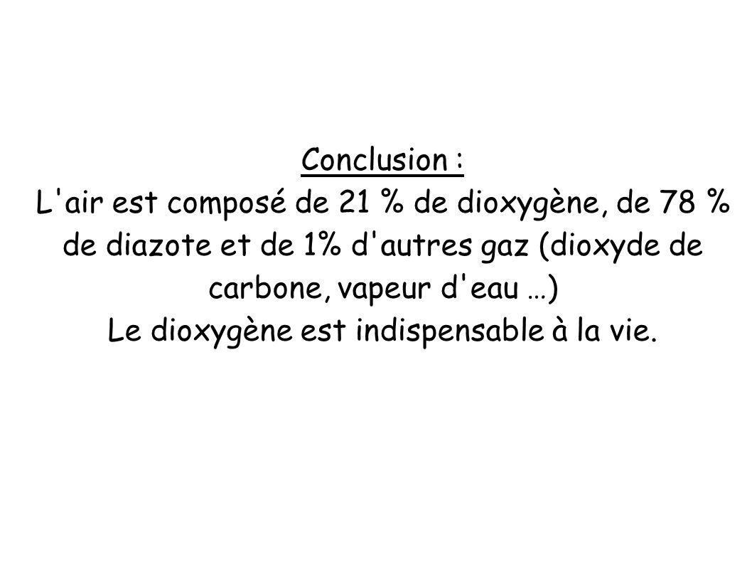 Conclusion : L'air est composé de 21 % de dioxygène, de 78 % de diazote et de 1% d'autres gaz (dioxyde de carbone, vapeur d'eau …) Le dioxygène est in