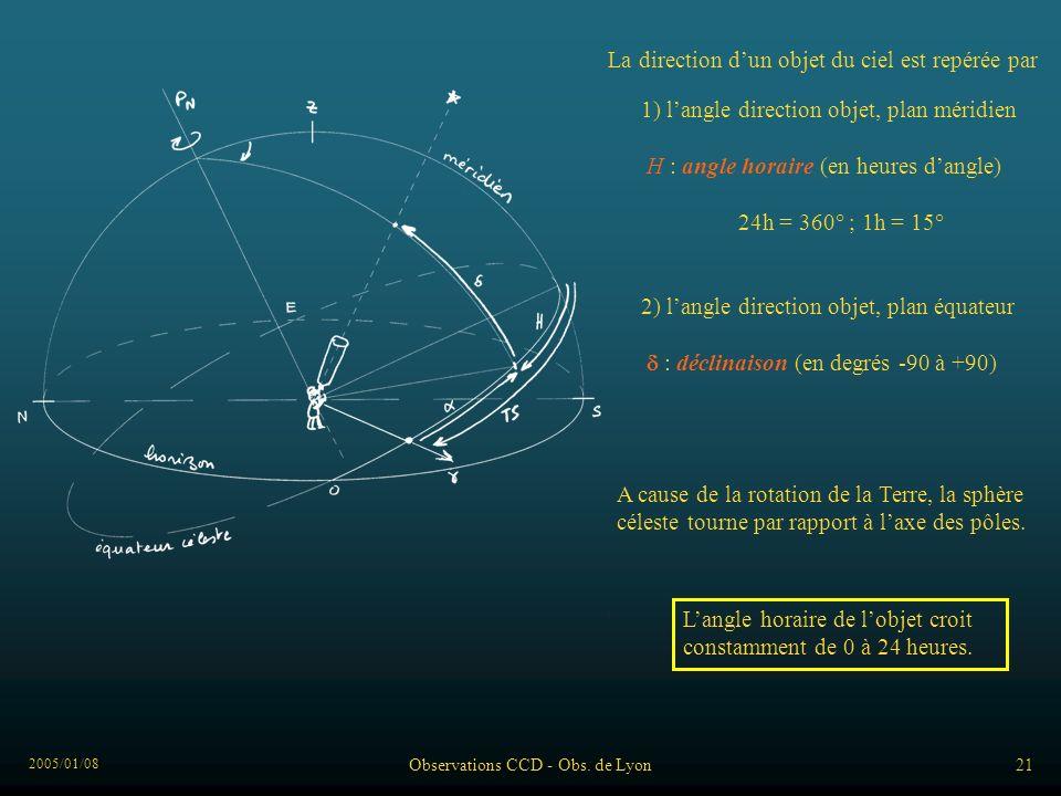 2005/01/08 Observations CCD - Obs. de Lyon21 A cause de la rotation de la Terre, la sphère céleste tourne par rapport à laxe des pôles. La direction d