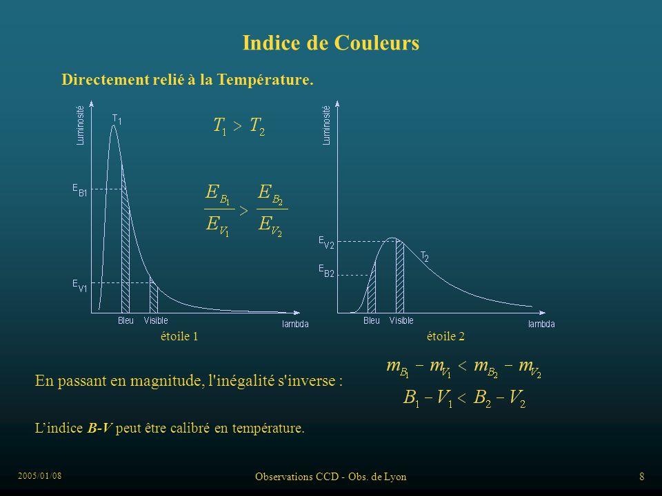 2005/01/08 Observations CCD - Obs. de Lyon8 Indice de Couleurs En passant en magnitude, l'inégalité s'inverse : Directement relié à la Température. ét