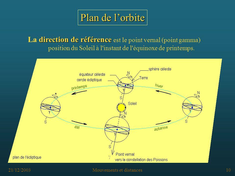 21/12/2003Mouvements et distances9 origine Lorigine est le centre de gravité du système solaire (pratiquement le Soleil) Plan de lorbite