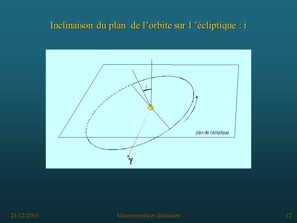 21/12/2003Mouvements et distances11 Pour préciser l orbite d une planète qui n est pas dans le plan de l écliptique, il faut préciser les paramètres : L orbite d une planète Relatifs à l orbite dans son plan (comme la Terre autour du Soleil) Relatifs au plan par rapport à l écliptique e - l excentricité a - le demi grand axe - la position du périhélie