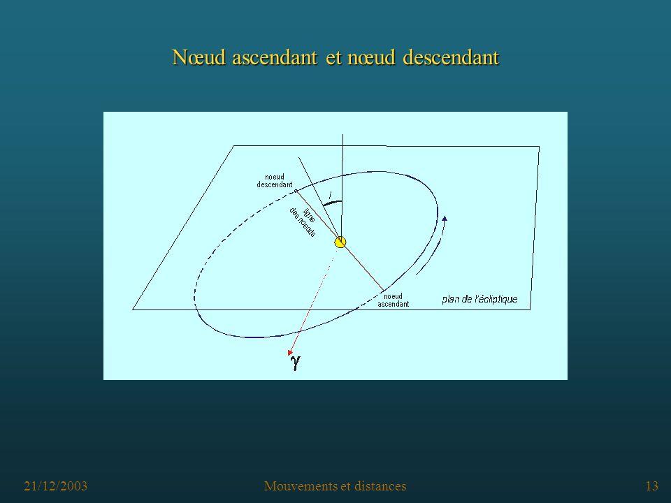 21/12/2003Mouvements et distances12 Inclinaison du plan de lorbite sur l écliptique : i